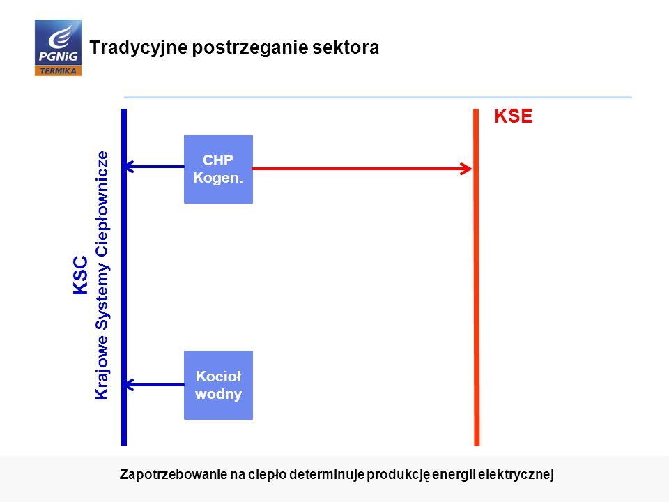 Tradycyjne postrzeganie sektora Kocioł wodny CHP Kogen. 7 Zapotrzebowanie na ciepło determinuje produkcję energii elektrycznej KSC Krajowe Systemy Cie