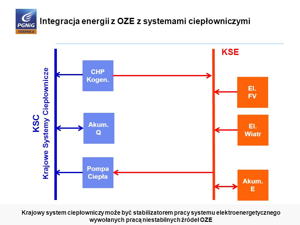 Integracja energii z OZE z systemami ciepłowniczymi Pompa Ciepła El. FV El. Wiatr CHP Kogen. Akum. Q Akum. E 8 Krajowy system ciepłowniczy może być st