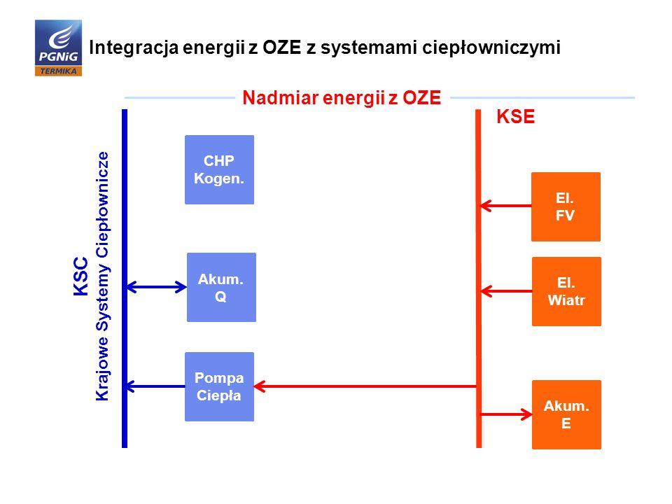 Integracja energii z OZE z systemami ciepłowniczymi Pompa Ciepła El. FV El. Wiatr CHP Kogen. Akum. Q Akum. E KSC Krajowe Systemy Ciepłownicze Nadmiar