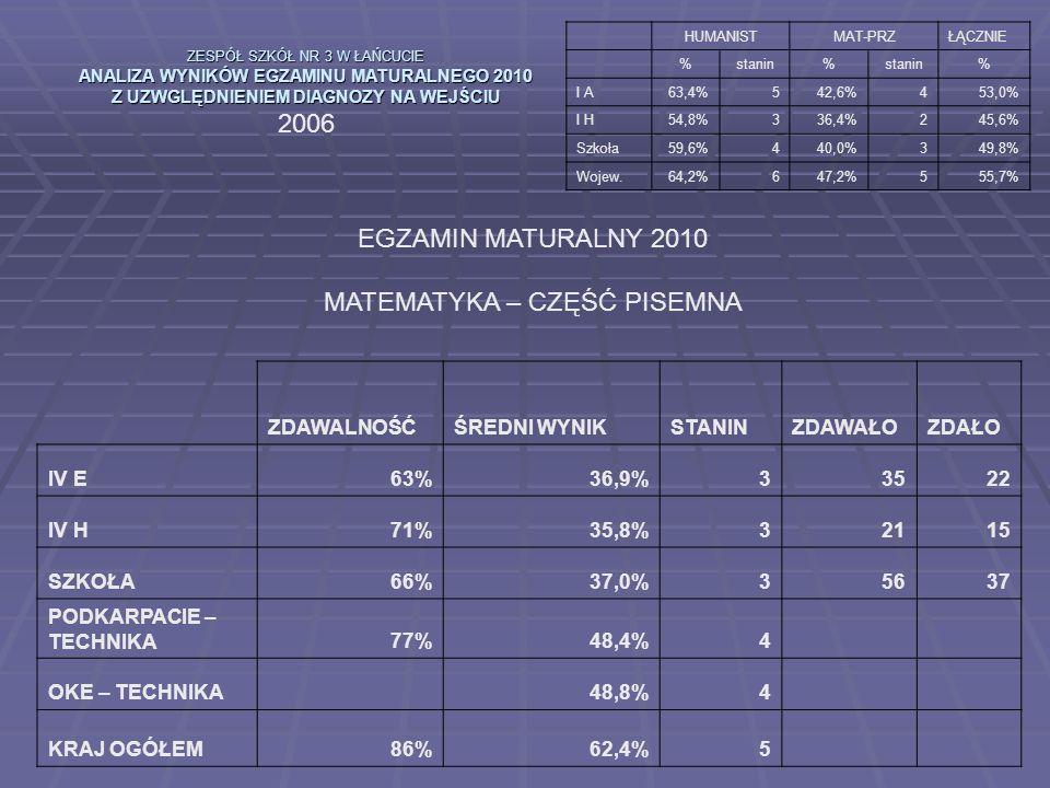 ZESPÓŁ SZKÓŁ NR 3 W ŁAŃCUCIE ANALIZA WYNIKÓW EGZAMINU MATURALNEGO 2010 Z UZWGLĘDNIENIEM DIAGNOZY NA WEJŚCIU 2006 HUMANISTMAT-PRZŁĄCZNIE %stanin% % I A63,4%542,6%453,0% I H54,8%336,4%245,6% Szkoła59,6%440,0%349,8% Wojew.64,2%647,2%555,7% EGZAMIN MATURALNY 2010 MATEMATYKA – CZĘŚĆ PISEMNA ZDAWALNOŚĆŚREDNI WYNIKSTANINZDAWAŁOZDAŁO IV E63%36,9%33522 IV H71%35,8%32115 SZKOŁA66%37,0%35637 PODKARPACIE – TECHNIKA77%48,4%4 OKE – TECHNIKA 48,8%4 KRAJ OGÓŁEM86%62,4%5