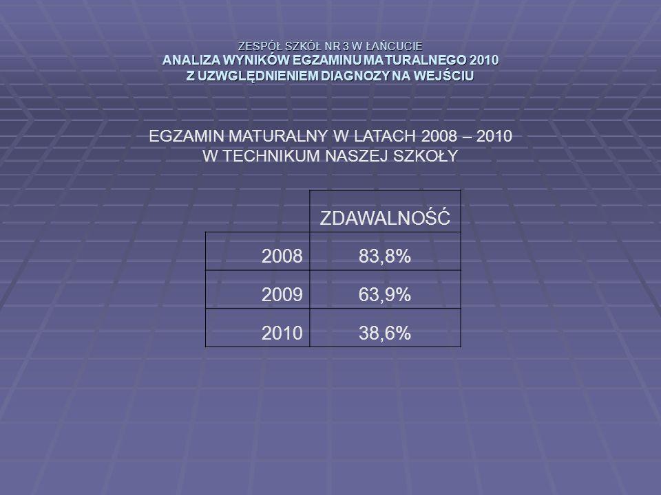 ZESPÓŁ SZKÓŁ NR 3 W ŁAŃCUCIE ANALIZA WYNIKÓW EGZAMINU MATURALNEGO 2010 Z UZWGLĘDNIENIEM DIAGNOZY NA WEJŚCIU EGZAMIN MATURALNY W LATACH 2008 – 2010 W TECHNIKUM NASZEJ SZKOŁY ZDAWALNOŚĆ 200883,8% 200963,9% 201038,6%
