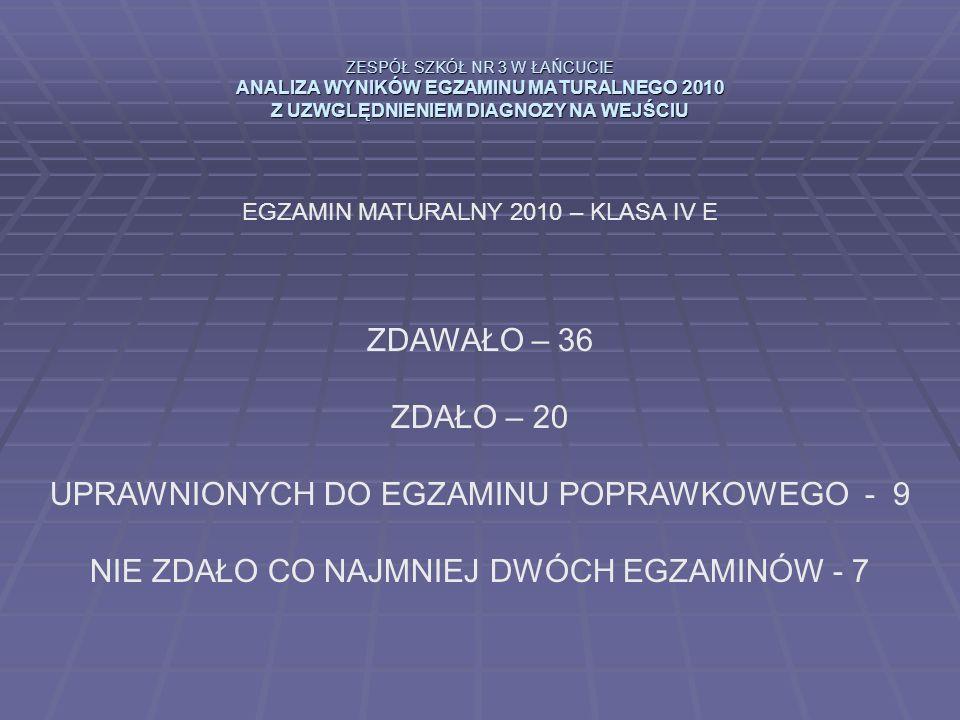 ZESPÓŁ SZKÓŁ NR 3 W ŁAŃCUCIE ANALIZA WYNIKÓW EGZAMINU MATURALNEGO 2010 Z UZWGLĘDNIENIEM DIAGNOZY NA WEJŚCIU EGZAMIN MATURALNY 2010 – KLASA IV E ZDAWAŁO – 36 ZDAŁO – 20 UPRAWNIONYCH DO EGZAMINU POPRAWKOWEGO - 9 NIE ZDAŁO CO NAJMNIEJ DWÓCH EGZAMINÓW - 7