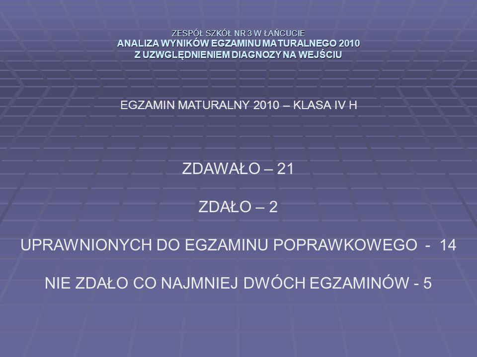 ZESPÓŁ SZKÓŁ NR 3 W ŁAŃCUCIE ANALIZA WYNIKÓW EGZAMINU MATURALNEGO 2010 Z UZWGLĘDNIENIEM DIAGNOZY NA WEJŚCIU EGZAMIN MATURALNY 2010 – KLASA IV H ZDAWAŁO – 21 ZDAŁO – 2 UPRAWNIONYCH DO EGZAMINU POPRAWKOWEGO - 14 NIE ZDAŁO CO NAJMNIEJ DWÓCH EGZAMINÓW - 5