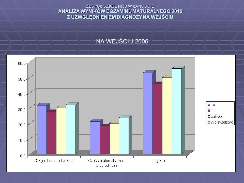 ZESPÓŁ SZKÓŁ NR 3 W ŁAŃCUCIE ANALIZA WYNIKÓW EGZAMINU MATURALNEGO 2010 Z UZWGLĘDNIENIEM DIAGNOZY NA WEJŚCIU NA WEJŚCIU 2006