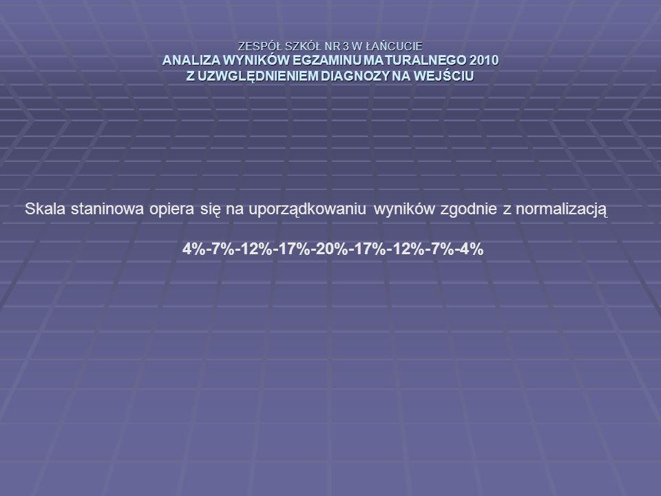 ZESPÓŁ SZKÓŁ NR 3 W ŁAŃCUCIE ANALIZA WYNIKÓW EGZAMINU MATURALNEGO 2010 Z UZWGLĘDNIENIEM DIAGNOZY NA WEJŚCIU Skala staninowa opiera się na uporządkowaniu wyników zgodnie z normalizacją 4%-7%-12%-17%-20%-17%-12%-7%-4%