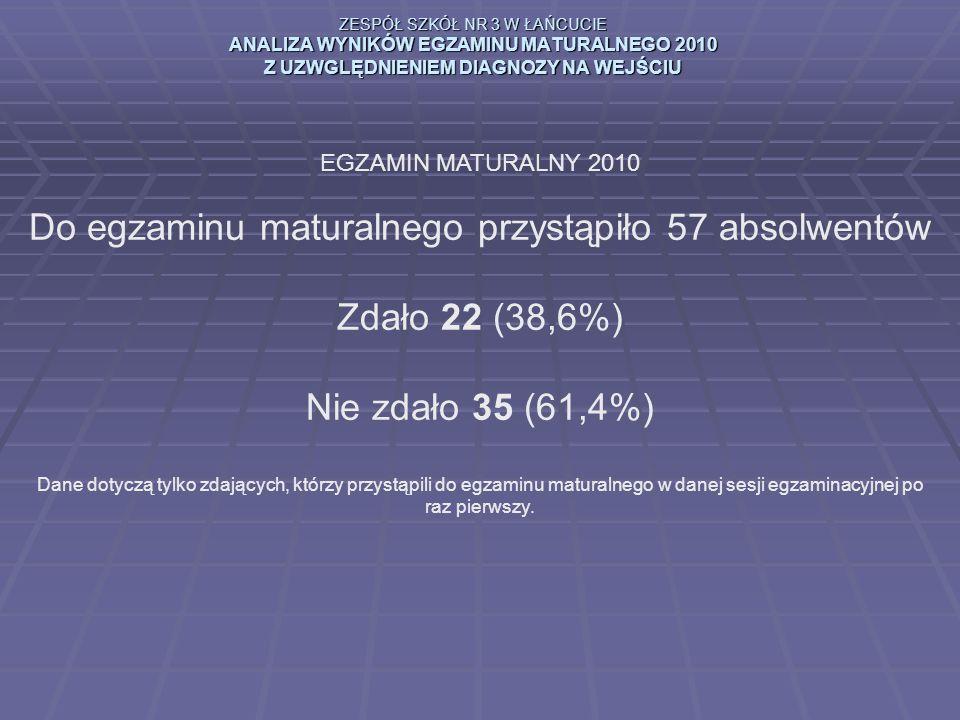 ZESPÓŁ SZKÓŁ NR 3 W ŁAŃCUCIE ANALIZA WYNIKÓW EGZAMINU MATURALNEGO 2010 Z UZWGLĘDNIENIEM DIAGNOZY NA WEJŚCIU EGZAMIN MATURALNY 2010 Do egzaminu maturalnego przystąpiło 57 absolwentów Zdało 22 (38,6%) Nie zdało 35 (61,4%) Dane dotyczą tylko zdających, którzy przystąpili do egzaminu maturalnego w danej sesji egzaminacyjnej po raz pierwszy.
