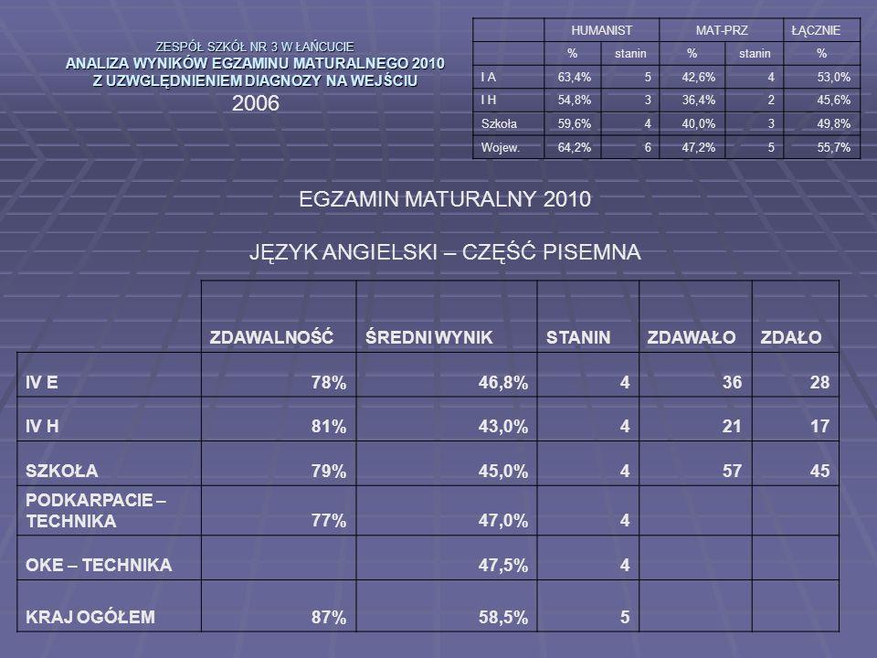 ZESPÓŁ SZKÓŁ NR 3 W ŁAŃCUCIE ANALIZA WYNIKÓW EGZAMINU MATURALNEGO 2010 Z UZWGLĘDNIENIEM DIAGNOZY NA WEJŚCIU 2006 HUMANISTMAT-PRZŁĄCZNIE %stanin% % I A63,4%542,6%453,0% I H54,8%336,4%245,6% Szkoła59,6%440,0%349,8% Wojew.64,2%647,2%555,7% EGZAMIN MATURALNY 2010 JĘZYK ANGIELSKI – CZĘŚĆ PISEMNA ZDAWALNOŚĆŚREDNI WYNIKSTANINZDAWAŁOZDAŁO IV E78%46,8%43628 IV H81%43,0%42117 SZKOŁA79%45,0%45745 PODKARPACIE – TECHNIKA77%47,0%4 OKE – TECHNIKA 47,5%4 KRAJ OGÓŁEM87%58,5%5