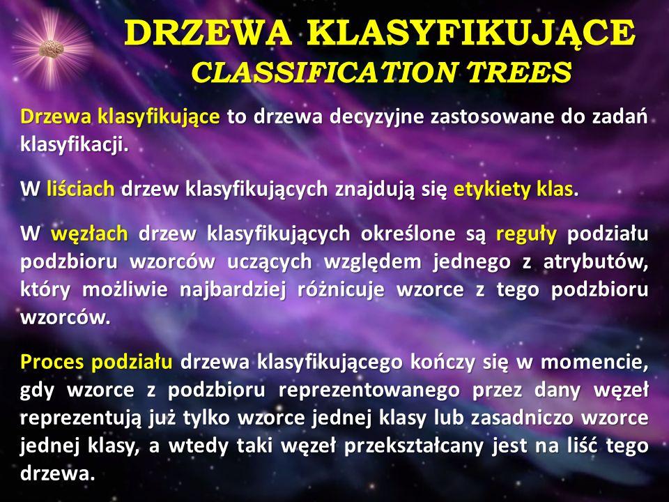 DRZEWA KLASYFIKUJĄCE CLASSIFICATION TREES Drzewa klasyfikujące to drzewa decyzyjne zastosowane do zadań klasyfikacji.