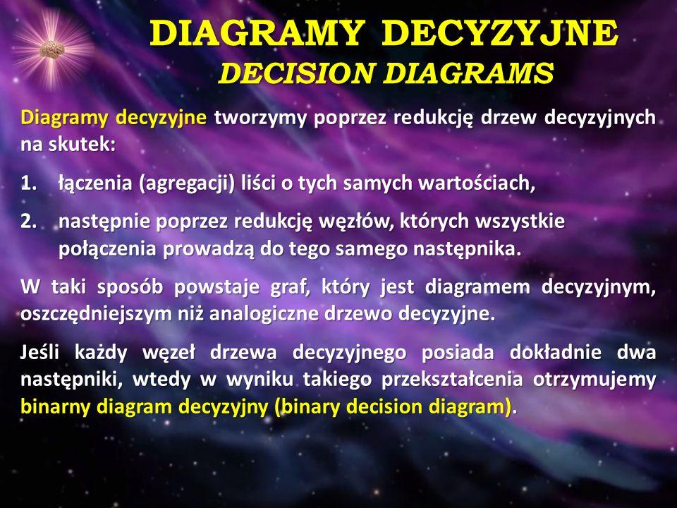 DIAGRAMY DECYZYJNE DECISION DIAGRAMS Diagramy decyzyjne tworzymy poprzez redukcję drzew decyzyjnych na skutek: 1.łączenia (agregacji) liści o tych samych wartościach, 2.następnie poprzez redukcję węzłów, których wszystkie połączenia prowadzą do tego samego następnika.