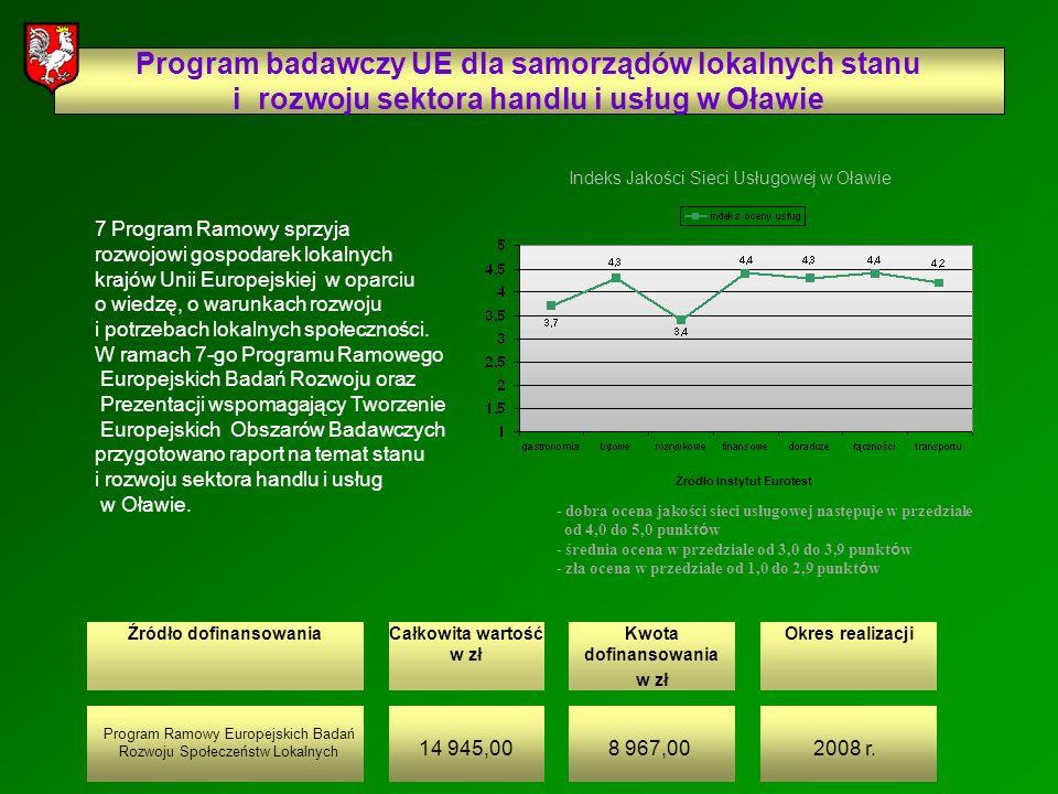 Źródło dofinansowaniaCałkowita wartość w zł Kwota dofinansowania w zł Okres realizacji Program badawczy UE dla samorządów lokalnych stanu i rozwoju sektora handlu i usług w Oławie Program Ramowy Europejskich Badań Rozwoju Społeczeństw Lokalnych 14 945,008 967,002008 r.