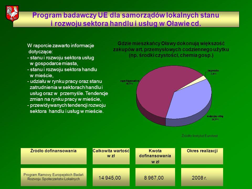 Źródło dofinansowaniaCałkowita wartość w zł Kwota dofinansowania w zł Okres realizacji Program badawczy UE dla samorządów lokalnych stanu i rozwoju sektora handlu i usług w Oławie cd.