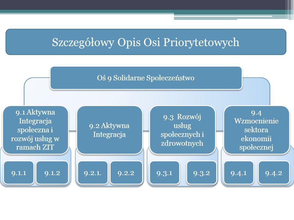 9.1.1 9.1.2 9.2.2 9.3.1 9.2.1. 9.3.2 9.4.1 9.4.2 9.1 Aktywna Integracja społeczna i rozwój usług w ramach ZIT 9.2 Aktywna Integracja 9.3 Rozwój usług