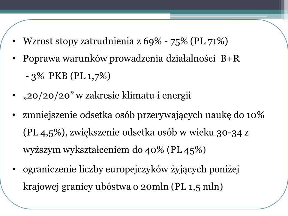 """Wzrost stopy zatrudnienia z 69% - 75% (PL 71%) Poprawa warunków prowadzenia działalności B+R - 3% PKB (PL 1,7%) """"20/20/20"""" w zakresie klimatu i energi"""