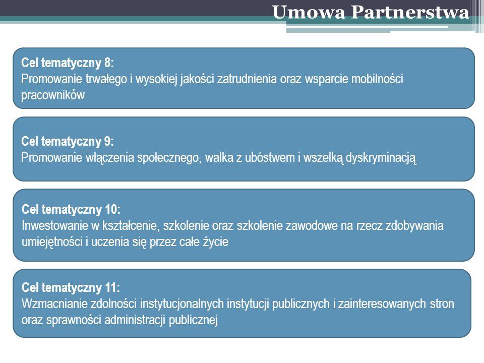 Umowa Partnerstwa Cel tematyczny 8: Promowanie trwałego i wysokiej jakości zatrudnienia oraz wsparcie mobilności pracowników Cel tematyczny 9: Promowa