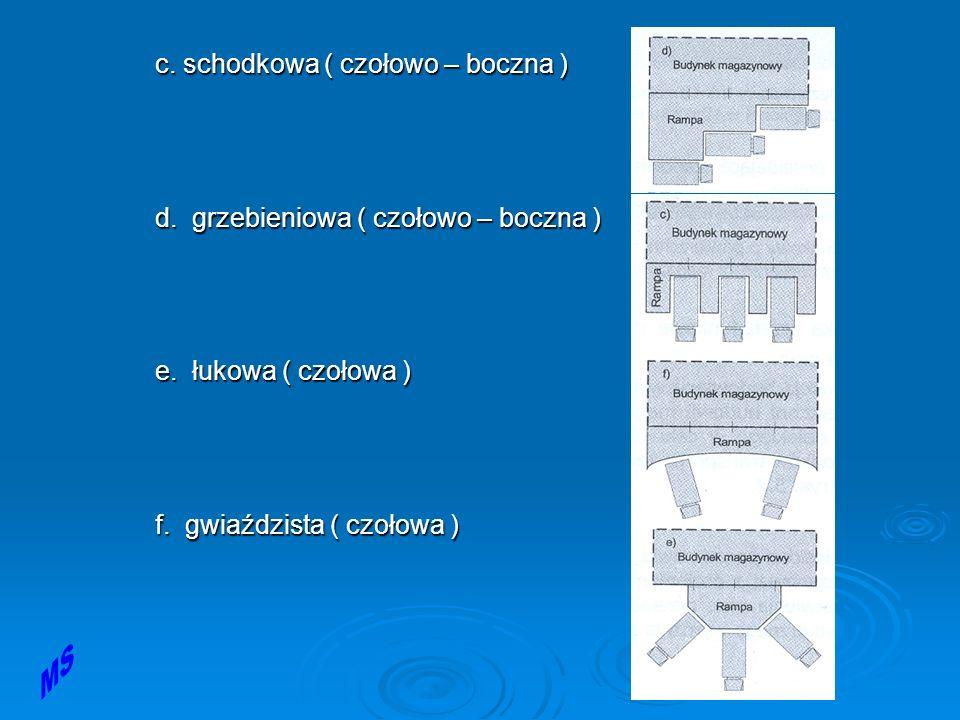 c. schodkowa ( czołowo – boczna ) d. grzebieniowa ( czołowo – boczna ) e.