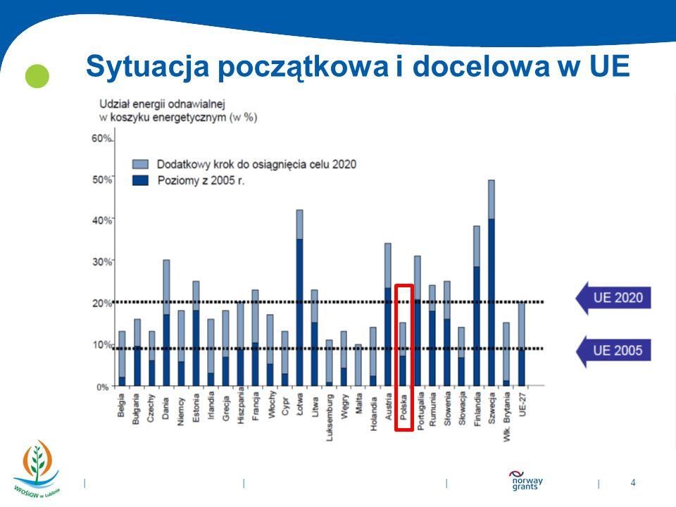 | 4 | | | Sytuacja początkowa i docelowa w UE Źródło: Raport NIR 2013