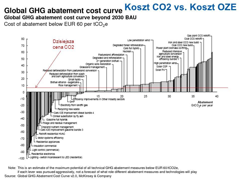 | 6 | | | 6 Koszt CO2 vs. Koszt OZE Dzisiejsza cena CO2