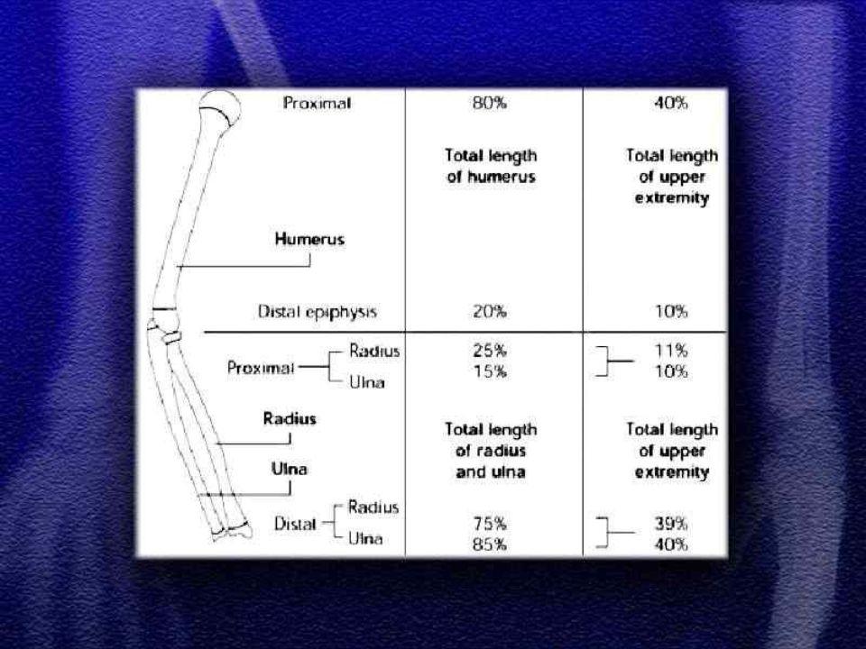  Częstym zjawiskiem występującym po złamaniach trzonu kości udowej u dzieci jest przerost (w zakresie uda) kończyny na długość  Przyczyną przerostu kończyny jest przekrwienie kości w wyniku złamania i nadmiernego pobudzenia chrząstek wzrostowych  Różnica długości kończyn może dochodzić do 2 cm  Częstym zjawiskiem występującym po złamaniach trzonu kości udowej u dzieci jest przerost (w zakresie uda) kończyny na długość  Przyczyną przerostu kończyny jest przekrwienie kości w wyniku złamania i nadmiernego pobudzenia chrząstek wzrostowych  Różnica długości kończyn może dochodzić do 2 cm