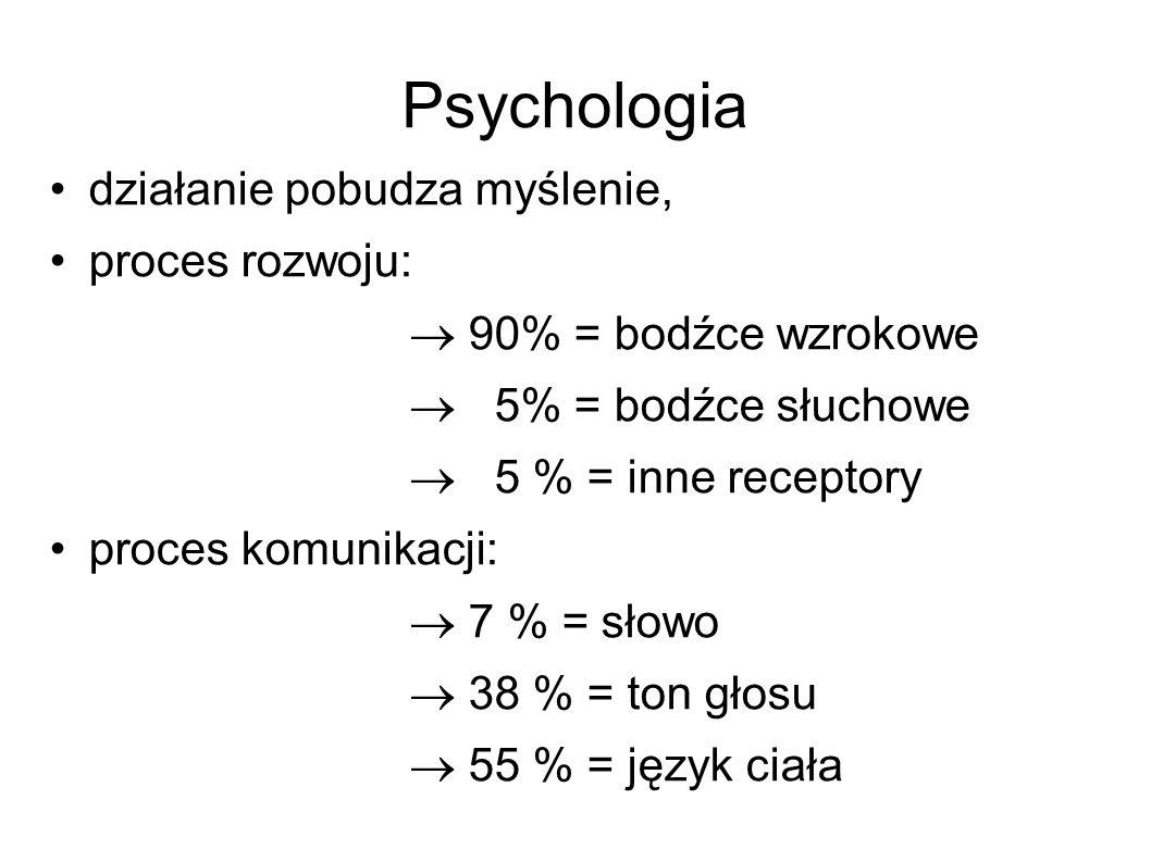 Psychologia działanie pobudza myślenie, proces rozwoju:  90% = bodźce wzrokowe  5% = bodźce słuchowe  5 % = inne receptory proces komunikacji:  7