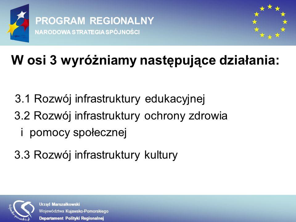Marszałkowski Urząd Marszałkowski Kujawsko-Pomorskiego Województwa Kujawsko-Pomorskiego Departament Polityki Regionalnej PROGRAM REGIONALNY NARODOWA STRATEGIA SPÓJNOŚCI W osi 3 wyróżniamy następujące działania: 3.1 Rozwój infrastruktury edukacyjnej 3.2 Rozwój infrastruktury ochrony zdrowia i pomocy społecznej 3.3 Rozwój infrastruktury kultury