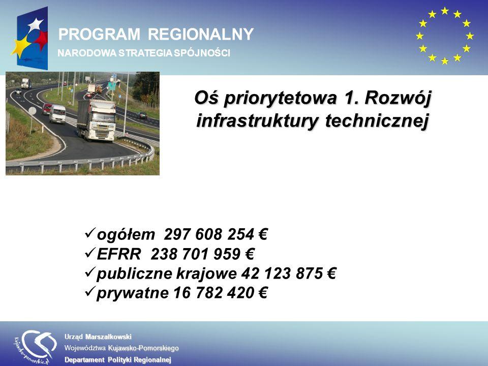 Marszałkowski Urząd Marszałkowski Kujawsko-Pomorskiego Województwa Kujawsko-Pomorskiego Departament Polityki Regionalnej PROGRAM REGIONALNY NARODOWA STRATEGIA SPÓJNOŚCI W osi 1 wyróżniamy następujące działania: 1.1 Infrastruktura drogowa 1.2 Infrastruktura transportu publicznego 1.3 Infrastruktura kolejowa 1.4 Infrastruktura transportu lotniczego