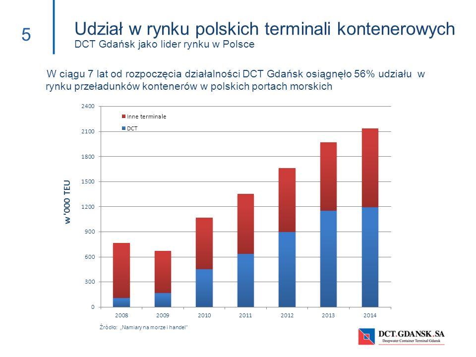 """5 Źródło: """"Namiary na morze i handel"""" Udział w rynku polskich terminali kontenerowych DCT Gdańsk jako lider rynku w Polsce W ciągu 7 lat od rozpoczęci"""