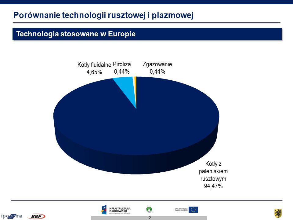 12 Porównanie technologii rusztowej i plazmowej Technologia stosowane w Europie