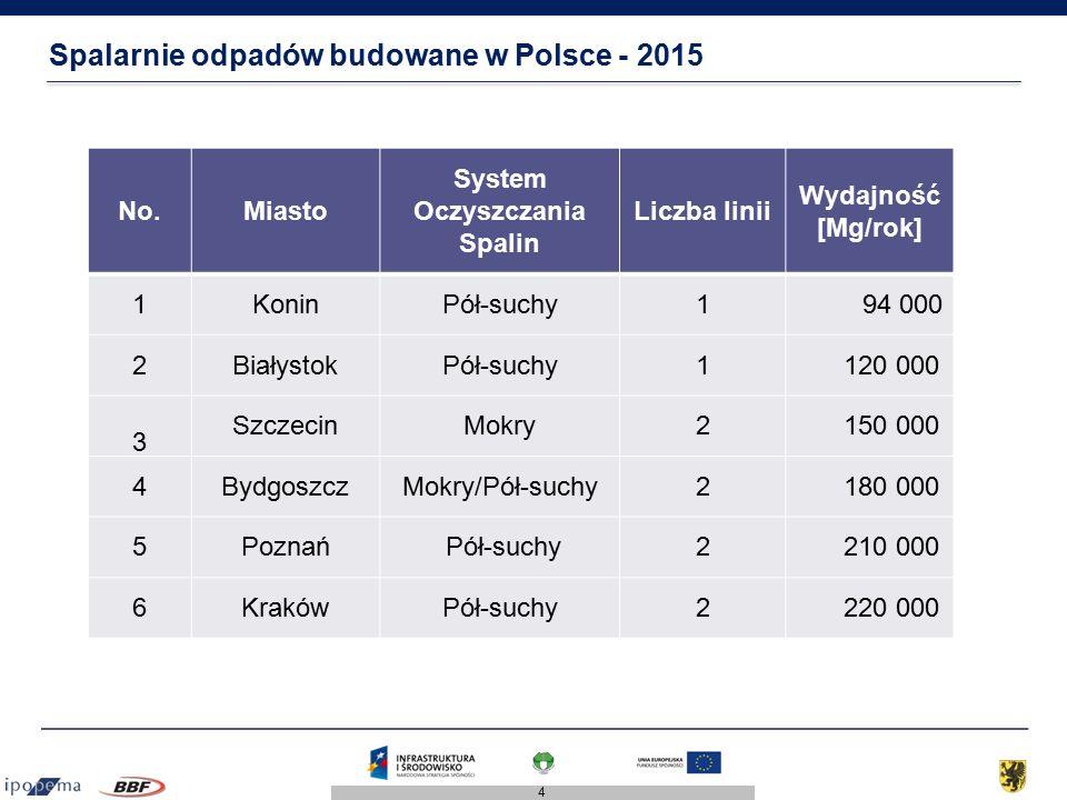 4 Spalarnie odpadów budowane w Polsce - 2015 No.Miasto System Oczyszczania Spalin Liczba linii Wydajność [Mg/rok] 1KoninPół-suchy1 94 000 2BiałystokPó