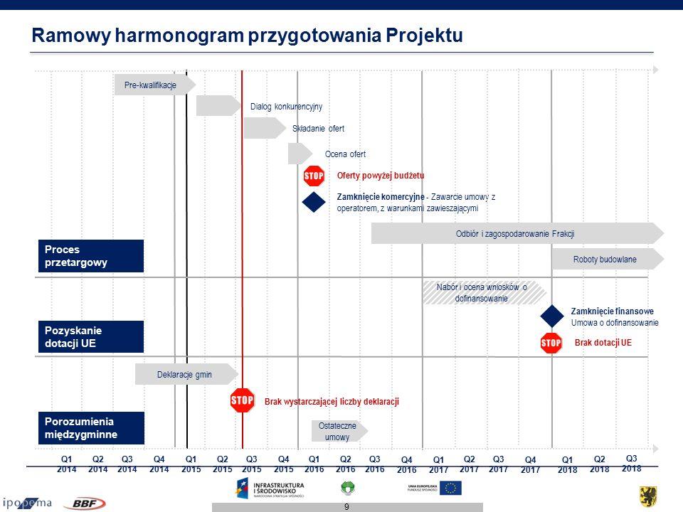 9 Ramowy harmonogram przygotowania Projektu Q1 2014 Q2 2014 Q3 2014 Pre-kwalifikacje Proces przetargowy Q4 2014 Pozyskanie dotacji UE Deklaracje gmin Zamknięcie komercyjne - Zawarcie umowy z operatorem, z warunkami zawieszającymi Porozumienia międzygminne Q1 2015 Q2 2015 Q3 2015 Q4 2015 Q1 2016 Q2 2016 Q3 2016 Q4 2016 Q1 2017 Dialog konkurencyjny Składanie ofert Ocena ofert Ostateczne umowy Q2 2017 Q3 2017 Q4 2017 Q1 2018 Q2 2018 Q3 2018 Oferty powyżej budżetu Brak wystarczającej liczby deklaracji Brak dotacji UE Zamknięcie finansowe Umowa o dofinansowanie Roboty budowlane Odbiór i zagospodarowanie Frakcji Nabór i ocena wniosków o dofinansowanie