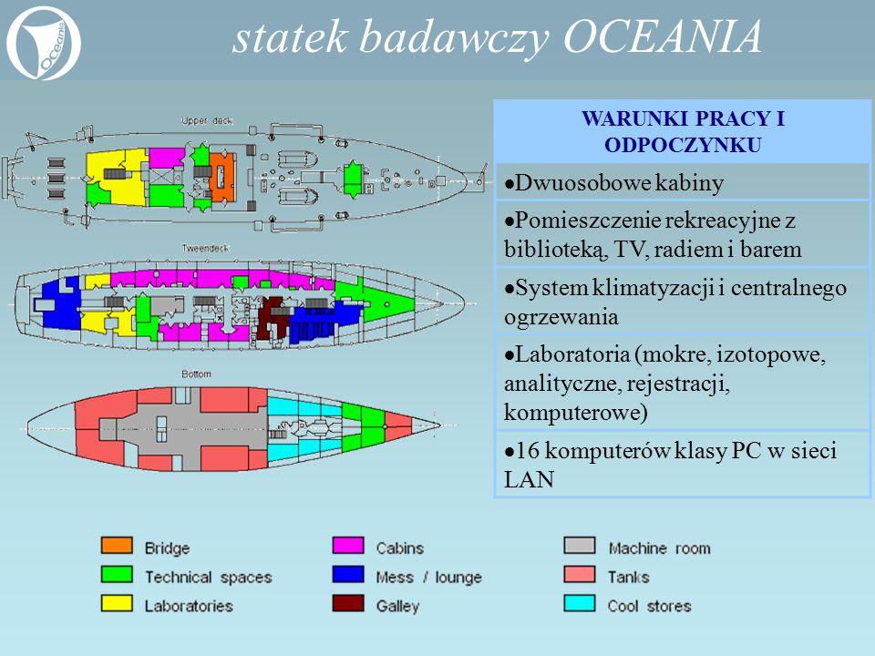 statek badawczy OCEANIA WARUNKI PRACY I ODPOCZYNKU  Dwuosobowe kabiny  Pomieszczenie rekreacyjne z biblioteką, TV, radiem i barem  System klimatyza
