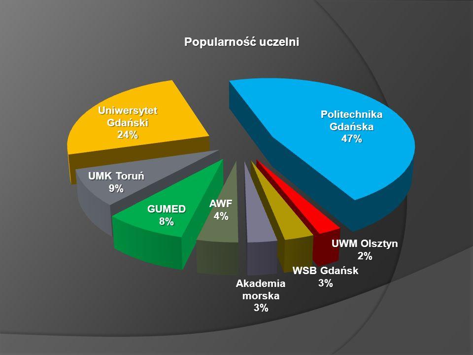 Popularność uczelni