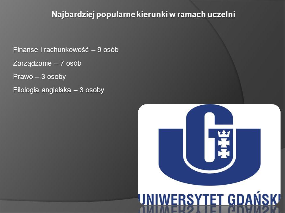 Najbardziej popularne kierunki w ramach uczelni Finanse i rachunkowość – 9 osób Zarządzanie – 7 osób Prawo – 3 osoby Filologia angielska – 3 osoby