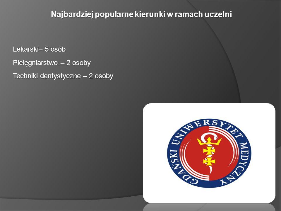 Najbardziej popularne kierunki w ramach uczelni Lekarski– 5 osób Pielęgniarstwo – 2 osoby Techniki dentystyczne – 2 osoby