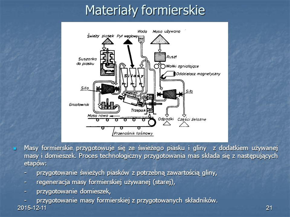2015-12-1121 Materiały formierskie Masy formierskie przygotowuje się ze świeżego piasku i gliny z dodatkiem używanej masy i domieszek.