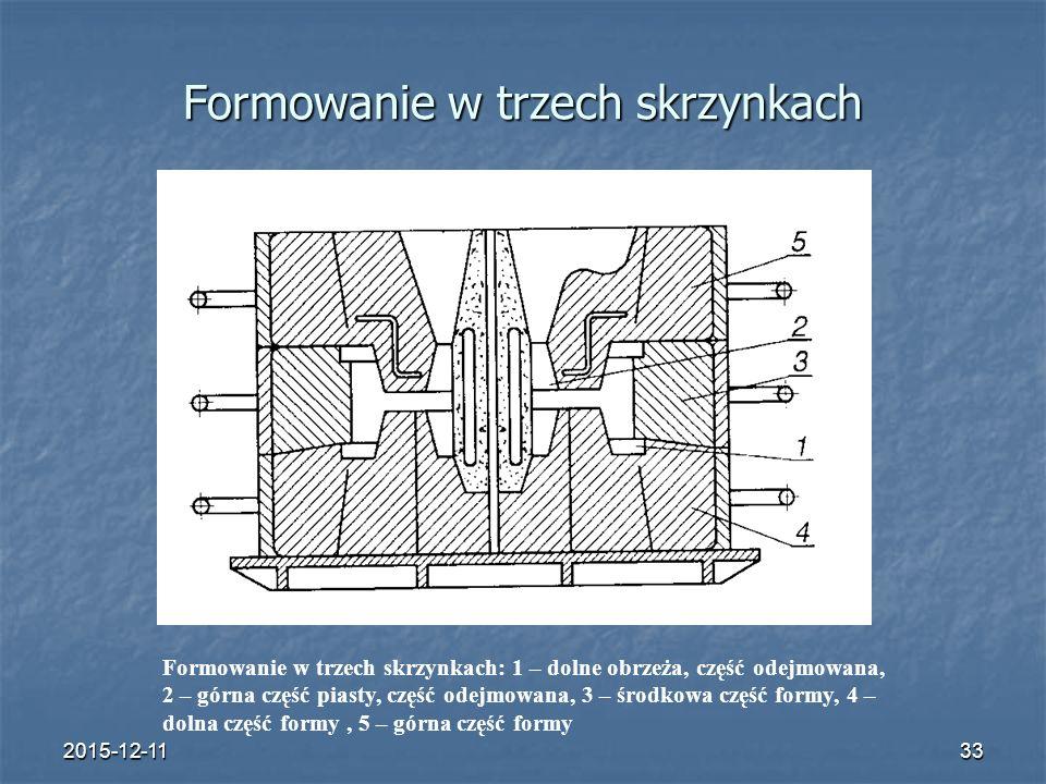 2015-12-1133 Formowanie w trzech skrzynkach Formowanie w trzech skrzynkach: 1 – dolne obrzeża, część odejmowana, 2 – górna część piasty, część odejmowana, 3 – środkowa część formy, 4 – dolna część formy, 5 – górna część formy