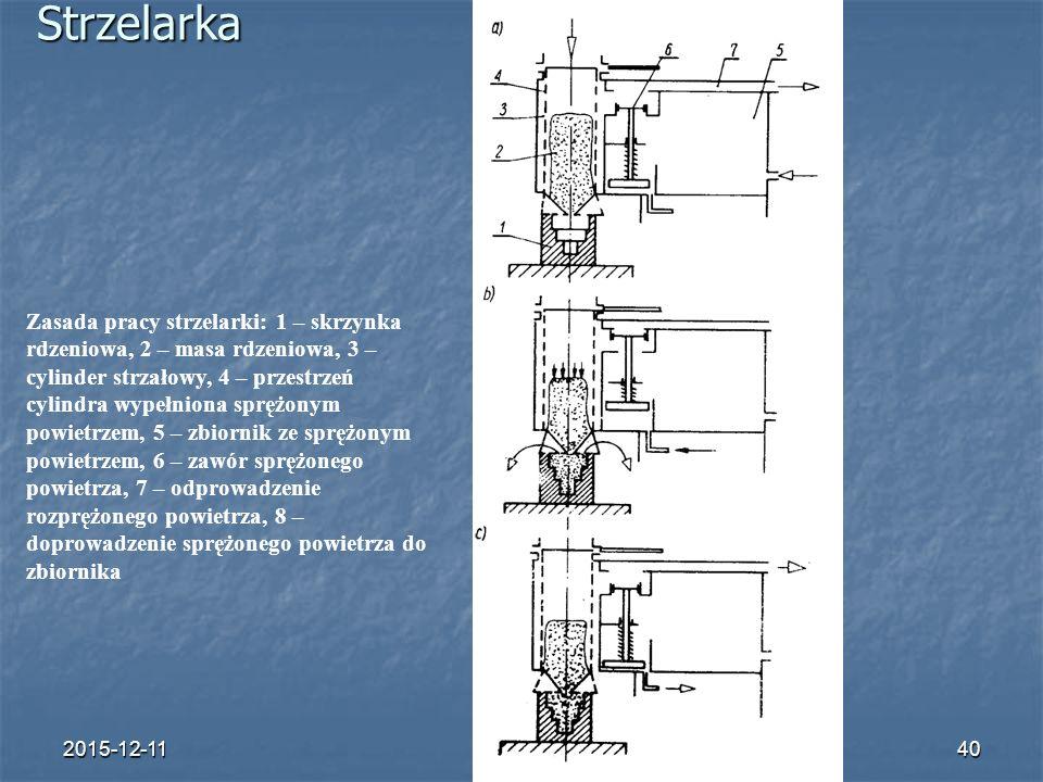 2015-12-1140Strzelarka Zasada pracy strzelarki: 1 – skrzynka rdzeniowa, 2 – masa rdzeniowa, 3 – cylinder strzałowy, 4 – przestrzeń cylindra wypełniona sprężonym powietrzem, 5 – zbiornik ze sprężonym powietrzem, 6 – zawór sprężonego powietrza, 7 – odprowadzenie rozprężonego powietrza, 8 – doprowadzenie sprężonego powietrza do zbiornika 8