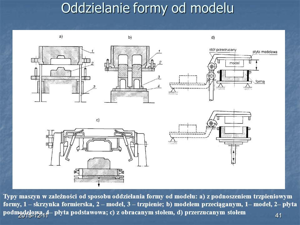 2015-12-1141 Oddzielanie formy od modelu Typy maszyn w zależności od sposobu oddzielania formy od modelu: a) z podnoszeniem trzpieniowym formy, 1 – skrzynka formierska, 2 – model, 3 – trzpienie; b) modelem przeciąganym, 1– model, 2– płyta podmodelowa, 4– płyta podstawowa; c) z obracanym stołem, d) przerzucanym stołem