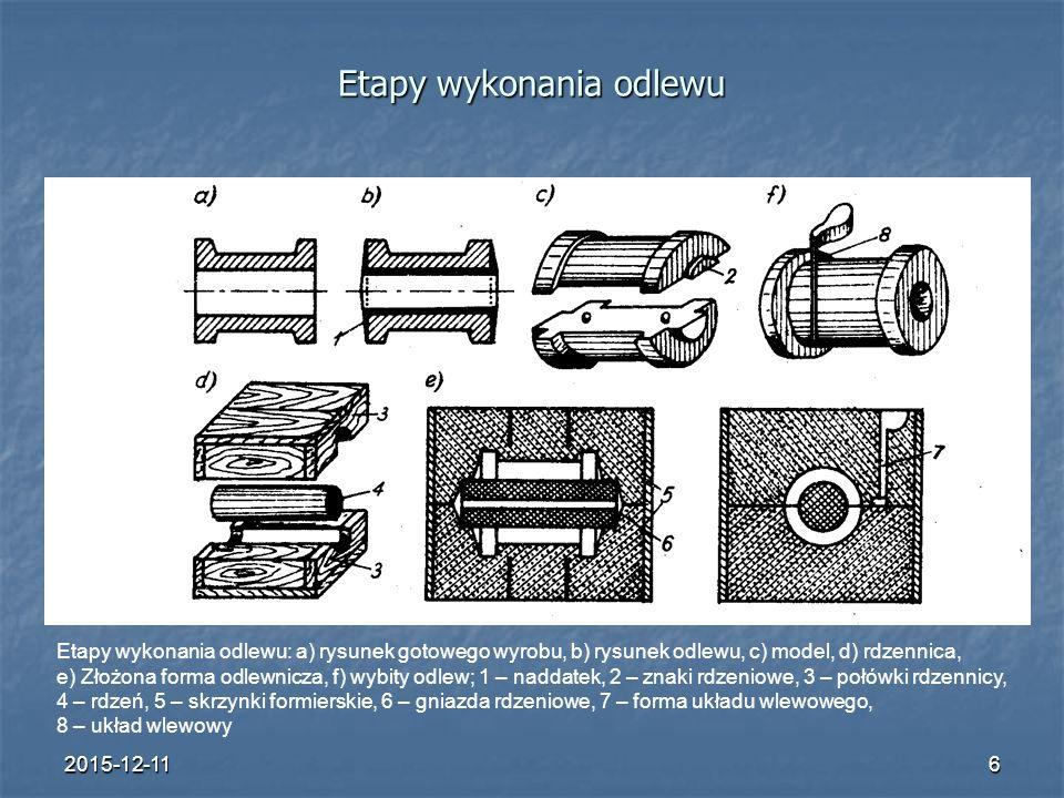 2015-12-116 Etapy wykonania odlewu Etapy wykonania odlewu: a) rysunek gotowego wyrobu, b) rysunek odlewu, c) model, d) rdzennica, e) Złożona forma odlewnicza, f) wybity odlew; 1 – naddatek, 2 – znaki rdzeniowe, 3 – połówki rdzennicy, 4 – rdzeń, 5 – skrzynki formierskie, 6 – gniazda rdzeniowe, 7 – forma układu wlewowego, 8 – układ wlewowy