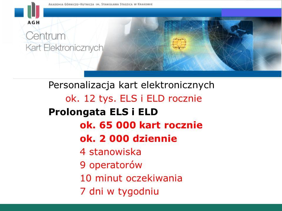Centrum Kart Elektronicznych AGH Personalizacja kart elektronicznych ok. 12 tys. ELS i ELD rocznie Prolongata ELS i ELD ok. 65 000 kart rocznie ok. 2