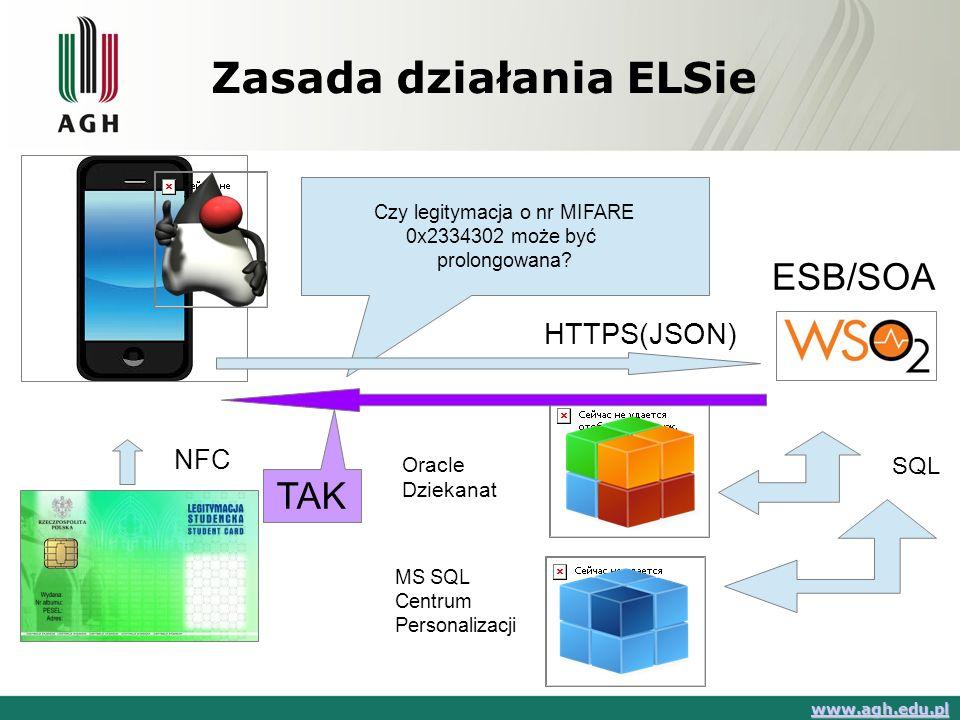 Zasada działania ELSie www.agh.edu.pl NFC Czy legitymacja o nr MIFARE 0x2334302 może być prolongowana? TAK HTTPS(JSON) Oracle Dziekanat MS SQL Centrum