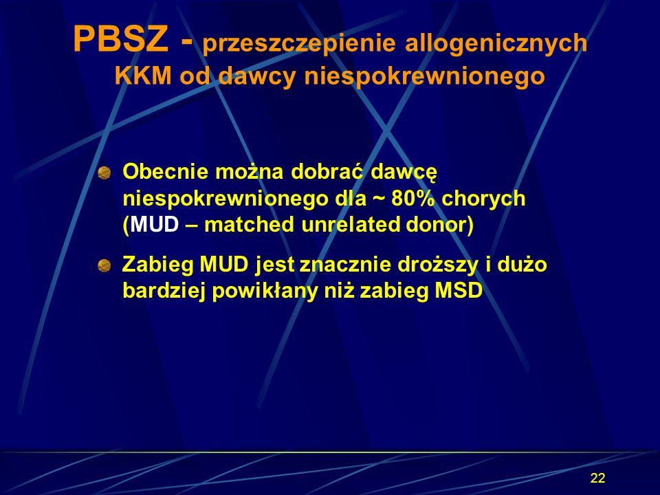 22 PBSZ - przeszczepienie allogenicznych KKM od dawcy niespokrewnionego Obecnie można dobrać dawcę niespokrewnionego dla ~ 80% chorych (MUD – matched