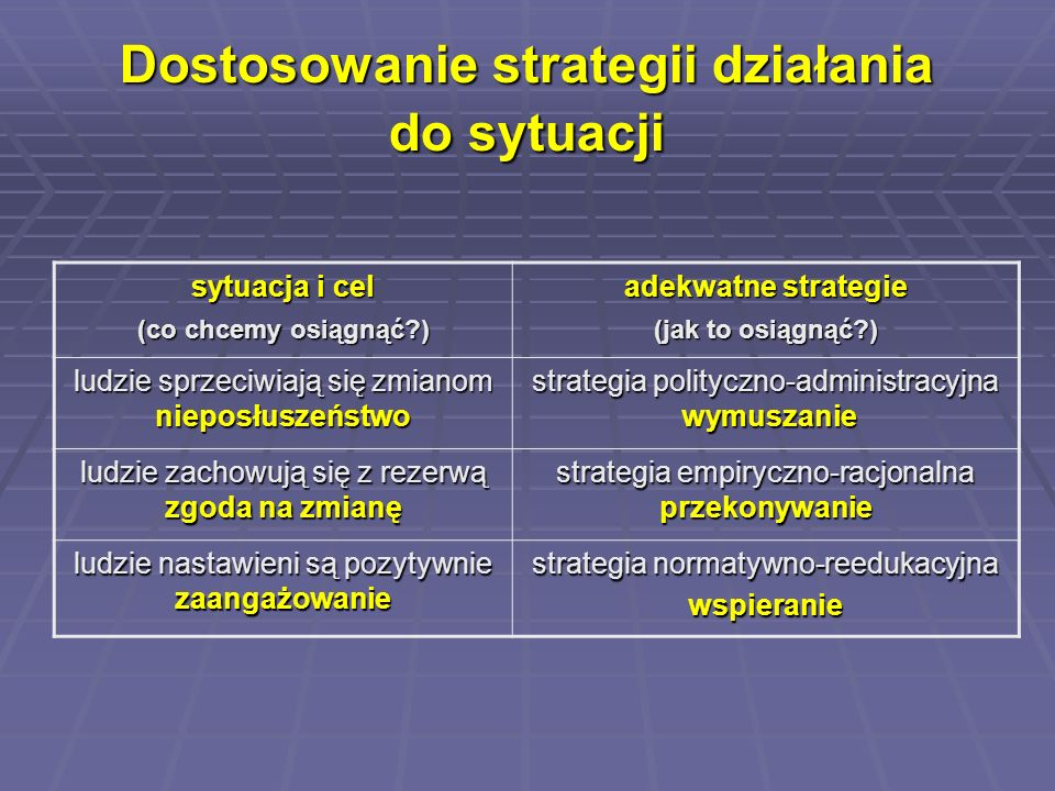 Dostosowanie strategii działania do sytuacji sytuacja i cel (co chcemy osiągnąć?) adekwatne strategie (jak to osiągnąć?) ludzie sprzeciwiają się zmian