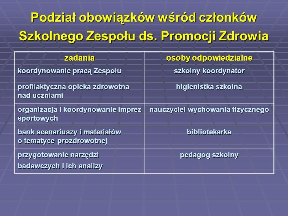 Podział obowiązków wśród członków Szkolnego Zespołu ds. Promocji Zdrowia zadania osoby odpowiedzialne koordynowanie pracą Zespołu szkolny koordynator