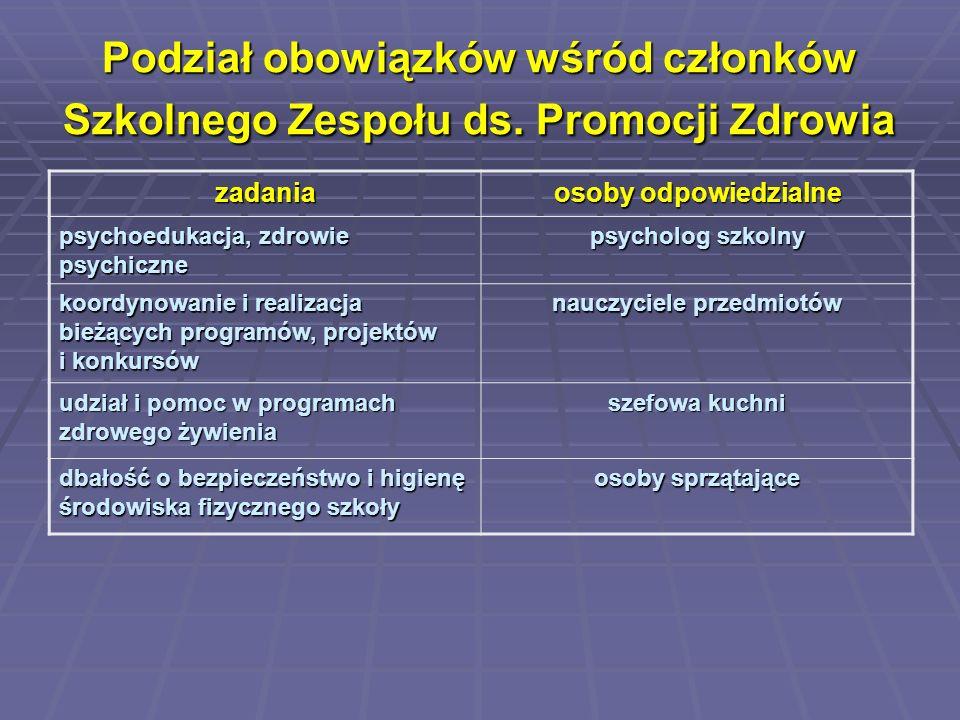 Podział obowiązków wśród członków Szkolnego Zespołu ds. Promocji Zdrowia zadania osoby odpowiedzialne psychoedukacja, zdrowie psychiczne psycholog szk