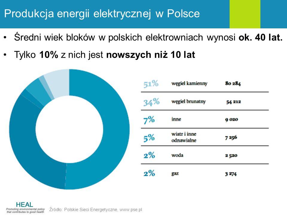 Produkcja energii elektrycznej w Polsce Średni wiek bloków w polskich elektrowniach wynosi ok. 40 lat. Tylko 10% z nich jest nowszych niż 10 lat Źródł