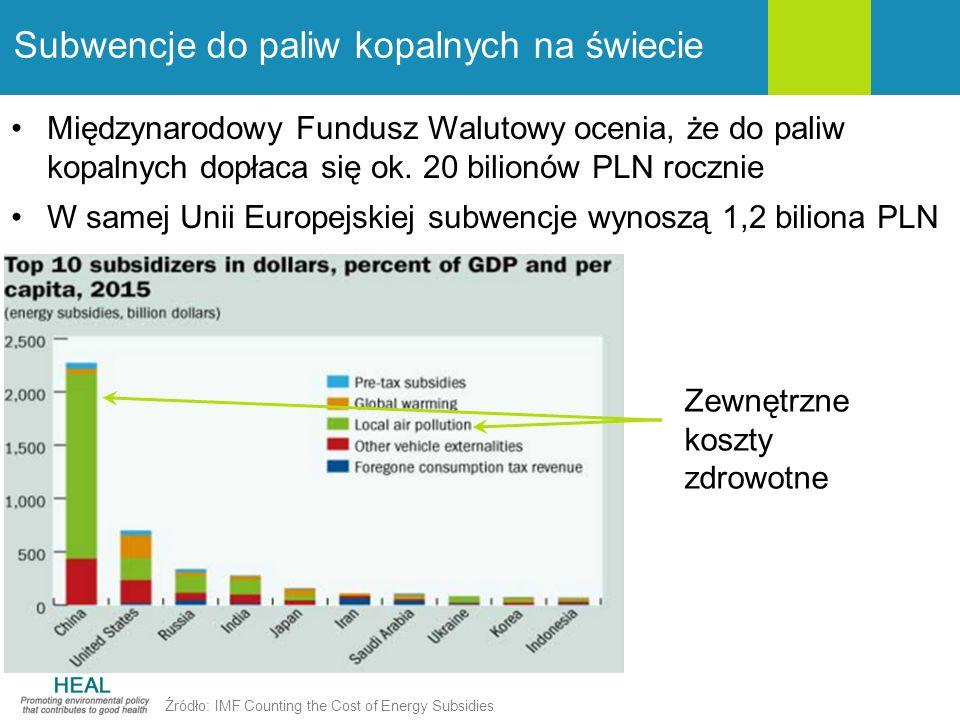 Subwencje do paliw kopalnych na świecie Międzynarodowy Fundusz Walutowy ocenia, że do paliw kopalnych dopłaca się ok. 20 bilionów PLN rocznie W samej