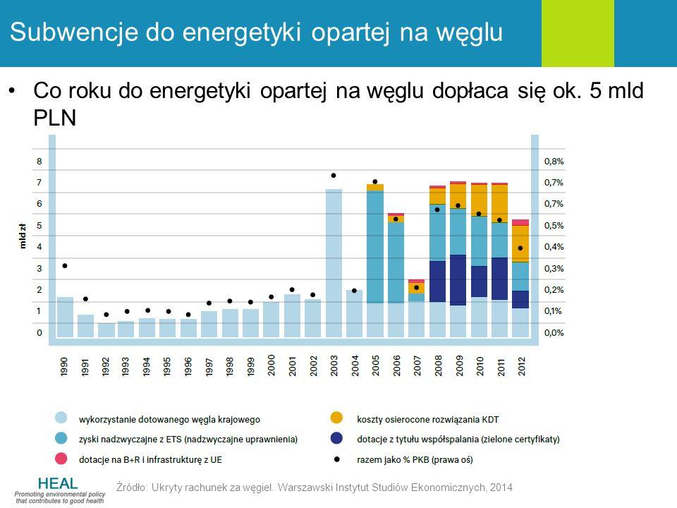 Subwencje do energetyki opartej na węglu Źródło: Ukryty rachunek za węgiel. Warszawski Instytut Studiów Ekonomicznych, 2014 Co roku do energetyki opar