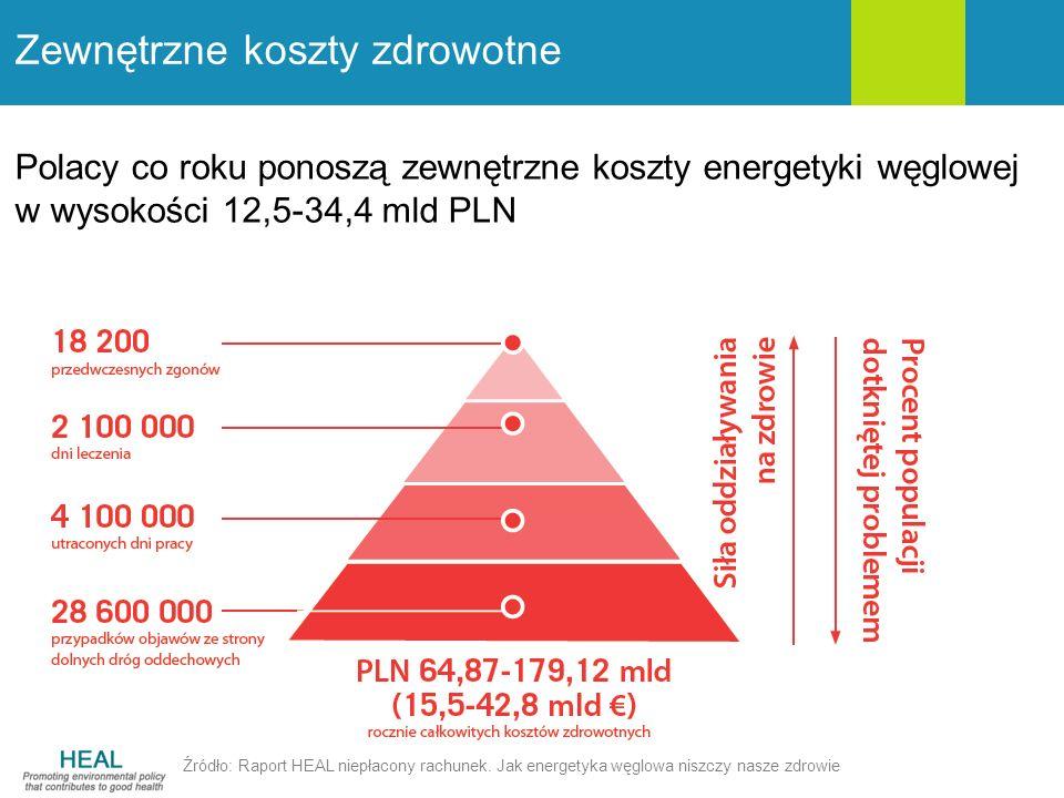 Zewnętrzne koszty zdrowotne Źródło: Raport HEAL niepłacony rachunek. Jak energetyka węglowa niszczy nasze zdrowie Polacy co roku ponoszą zewnętrzne ko