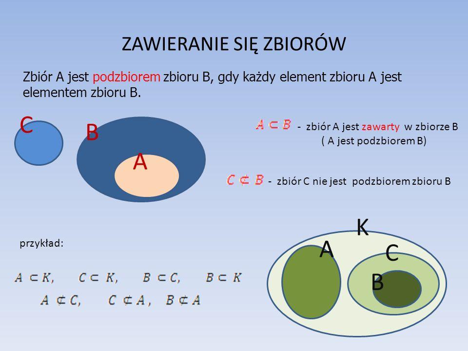 ZAWIERANIE SIĘ ZBIORÓW Zbiór A jest podzbiorem zbioru B, gdy każdy element zbioru A jest elementem zbioru B.