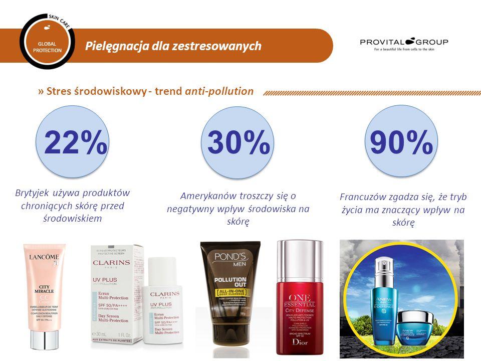 Pielęgnacja dla zestresowanych GLOBAL PROTECTION » Stres środowiskowy - trend anti-pollution Brytyjek używa produktów chroniących skórę przed środowiskiem 22% Amerykanów troszczy się o negatywny wpływ środowiska na skórę 30% Francuzów zgadza się, że tryb życia ma znaczący wpływ na skórę 90%